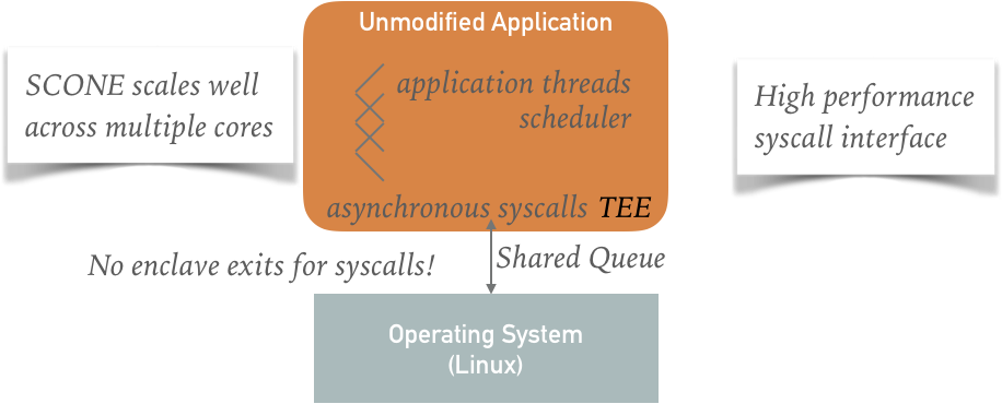 SCONE Asynchronous System Calls