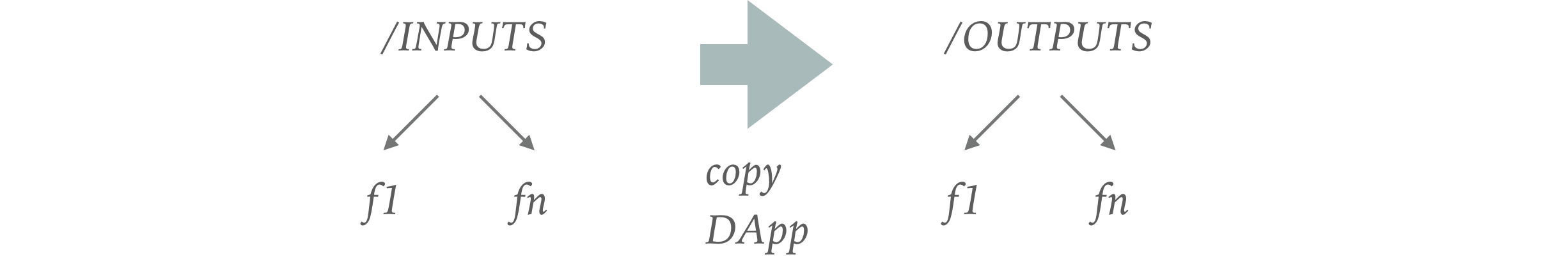 **copy DApps**