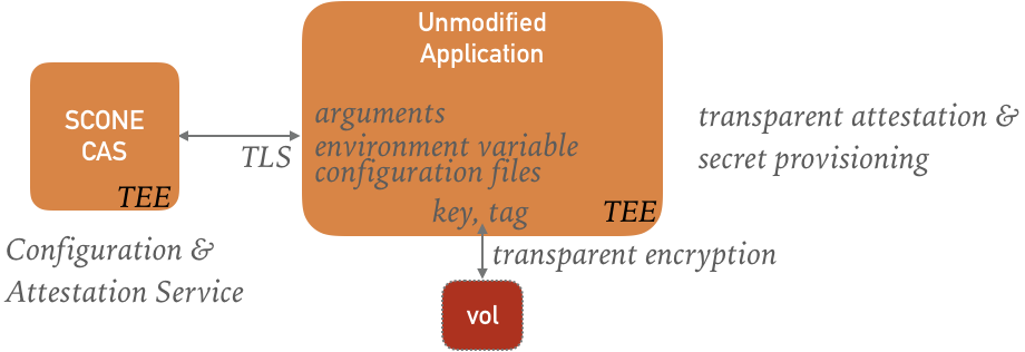 SCONE Transparent Attestation and Configuration